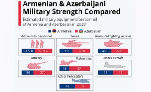 Culprits for Artsakh War Defeat Are Being Exposed